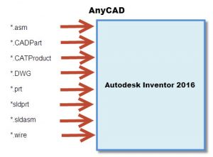Anycad 2